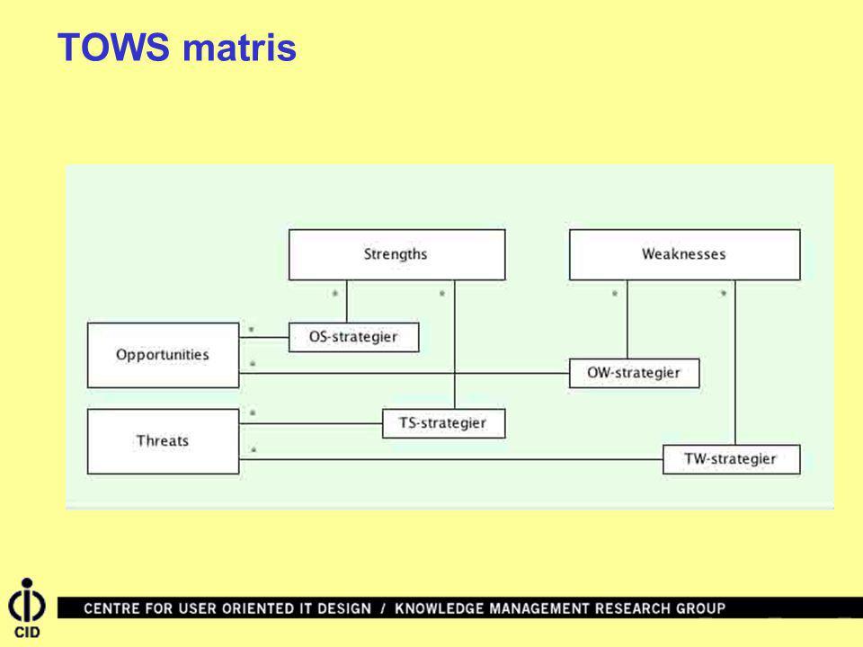 TOWS matris