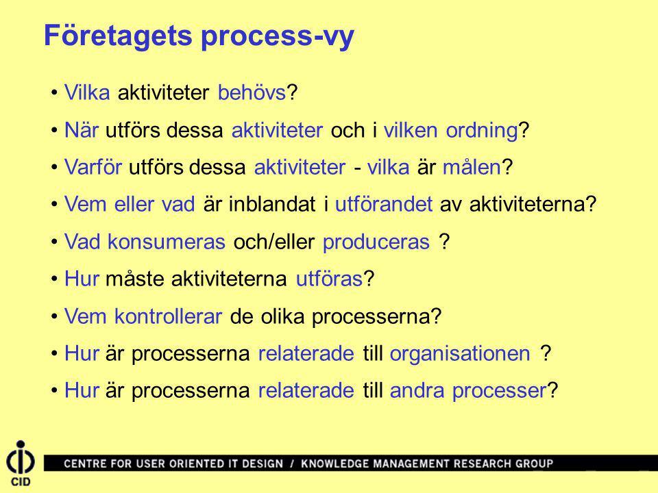 Företagets process-vy Vilka aktiviteter behövs? När utförs dessa aktiviteter och i vilken ordning? Varför utförs dessa aktiviteter - vilka är målen? V