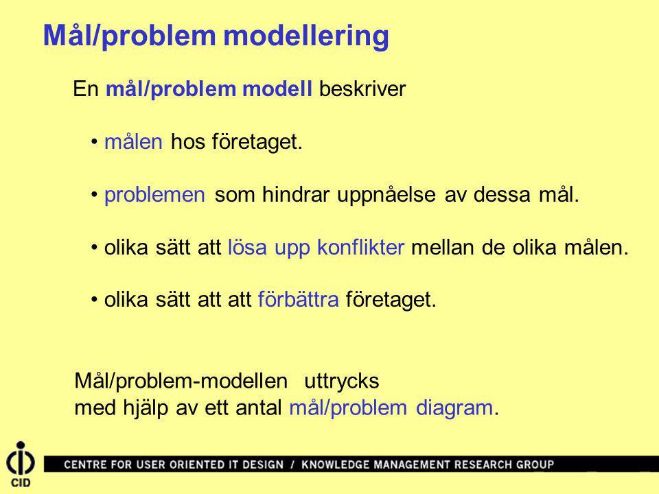 En mål/problem modell beskriver målen hos företaget. problemen som hindrar uppnåelse av dessa mål. olika sätt att lösa upp konflikter mellan de olika