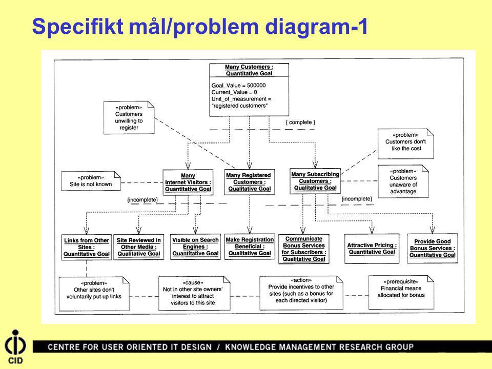 Specifikt mål/problem diagram-1