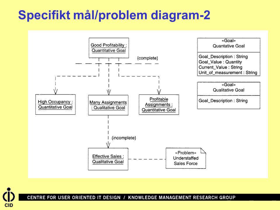 Specifikt mål/problem diagram-2