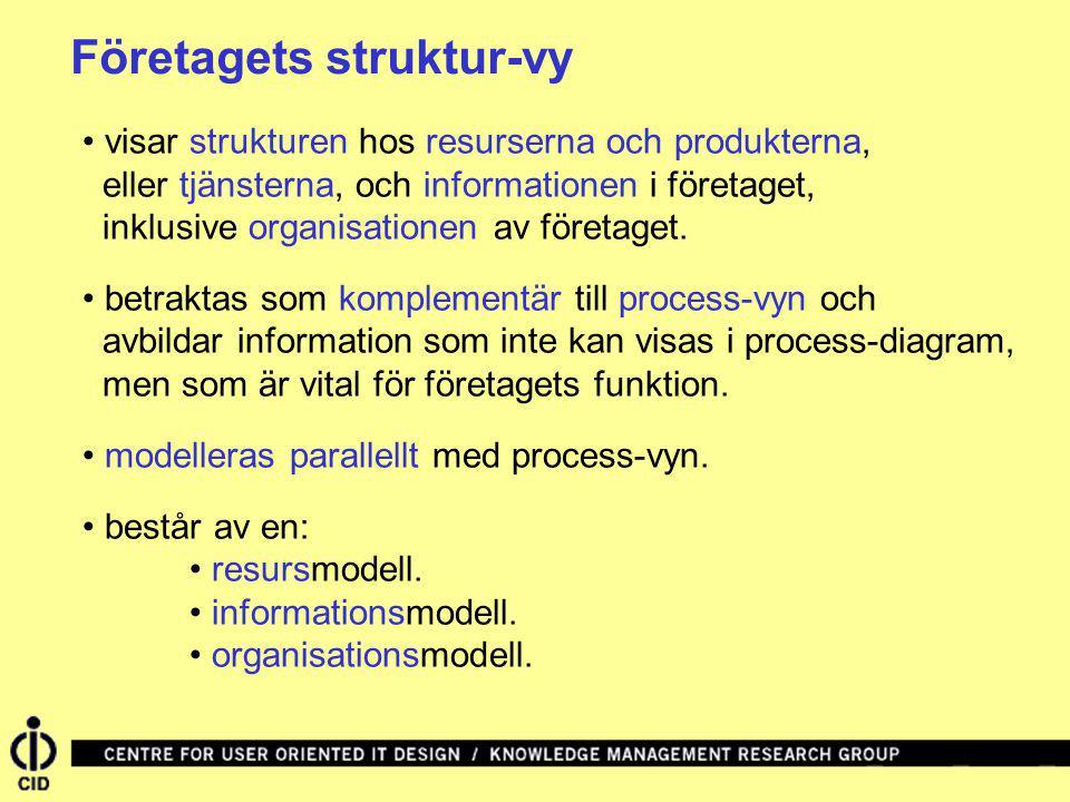 Företagets struktur-vy visar strukturen hos resurserna och produkterna, eller tjänsterna, och informationen i företaget, inklusive organisationen av f