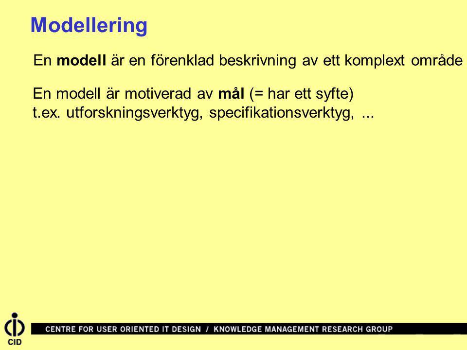 Modellering En modell är en förenklad beskrivning av ett komplext område En modell är motiverad av mål (= har ett syfte) t.ex. utforskningsverktyg, sp