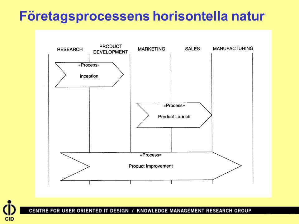 Företagsprocessens horisontella natur
