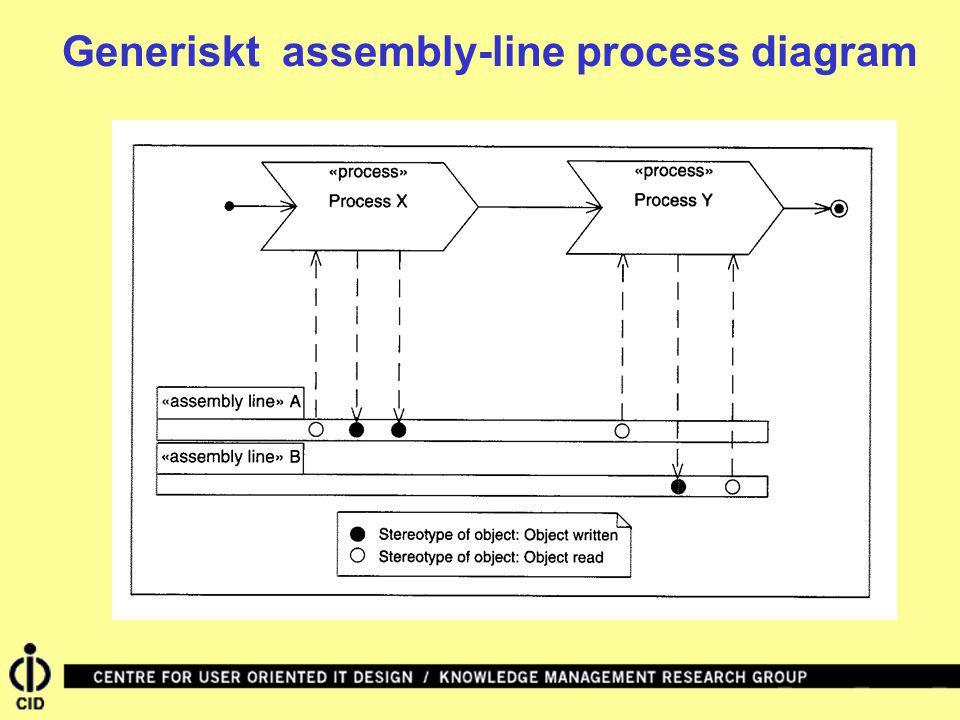 Generiskt assembly-line process diagram