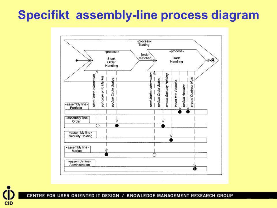 Specifikt assembly-line process diagram