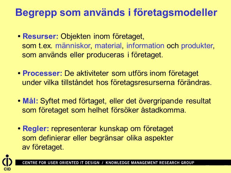 Företagsmodellering-1 En företagsmodell är en förenklad beskrivning av hur ett företag fungerar.