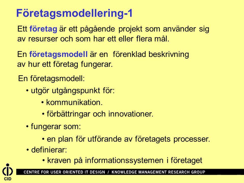 Företagsmodellering-2 En företagsmodell består av: vyer (= abstraktioner från specifika utgångspunkter) diagram (= visualiseringar av vyerna) objekt (= sakerna i företaget) processer (= funktionerna i företaget)