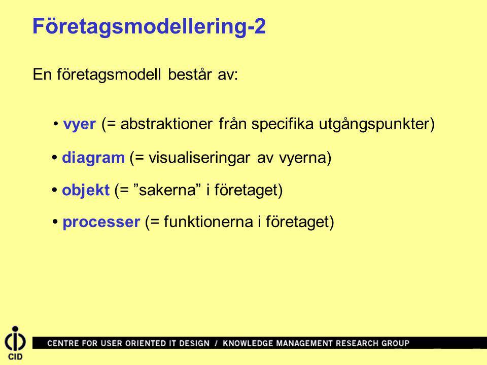 Företagsmodellering-2 En företagsmodell består av: vyer (= abstraktioner från specifika utgångspunkter) diagram (= visualiseringar av vyerna) objekt (