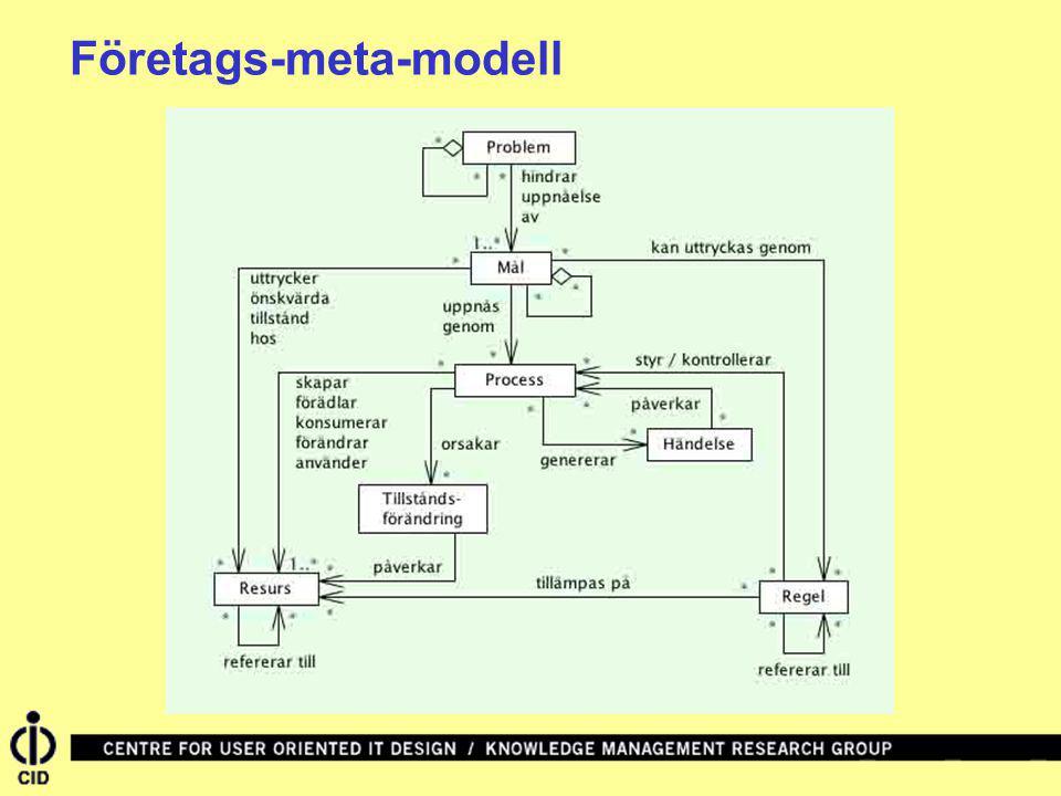 Det är viktigt att betona att ett mål/problem diagram inte bör över-formaliseras eller beskrivas i alltför kvantitativa termer.