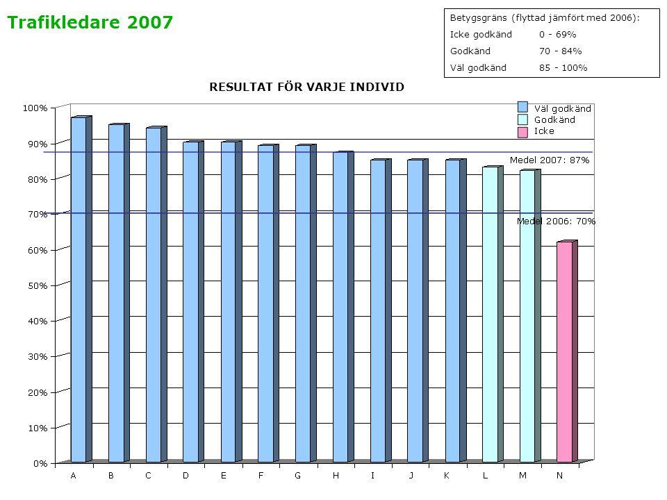 Trafikledare 2007 Betygsgräns (flyttad jämfört med 2006): Icke godkänd0 - 69% Godkänd70 - 84% Väl godkänd85 - 100% RESULTAT FÖR VARJE INDIVID