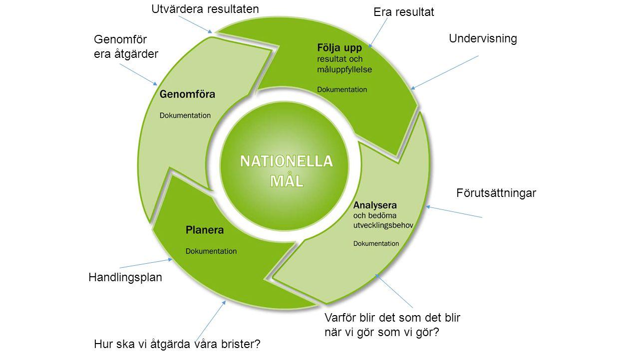 Kvalitetsarbetets olika nivåer Uppföljning till politiken av nationella och kommunala mål Sammanställning och analys på kommunnivå som underlag för resursfördelning och eventuella satsningar Skapa hållbara strukturer och modeller för systematiskt kvalitetsarbete som blir tillgängliga för alla aktörer i samverkansaktörer Dokumentation av alla verksamhetsformers kvalitet ska genomföras Skapa rutiner för effektiva dokumentationsformer Huvudmannanivå – förvaltning och politiken Uppföljning av elevernas kunskapsresultat i alla årskurser och ämnen Följa upp övriga områden i läroplanen Analysera varför det blir som det blir när vi gör som vi gör Analysera de stödåtgärder som sätts in till eleverna Handlingsplan med förslag till åtgärder för att åtgärda bristerna Skolnivå - rektorsnivå Utvärdera om eleverna når målen för arbetsområden Analysera hur eleverna svarar mot den undervisning som bedrivs Hur möter jag elever med behov av särskilt stöd, vilka resultat når jag.