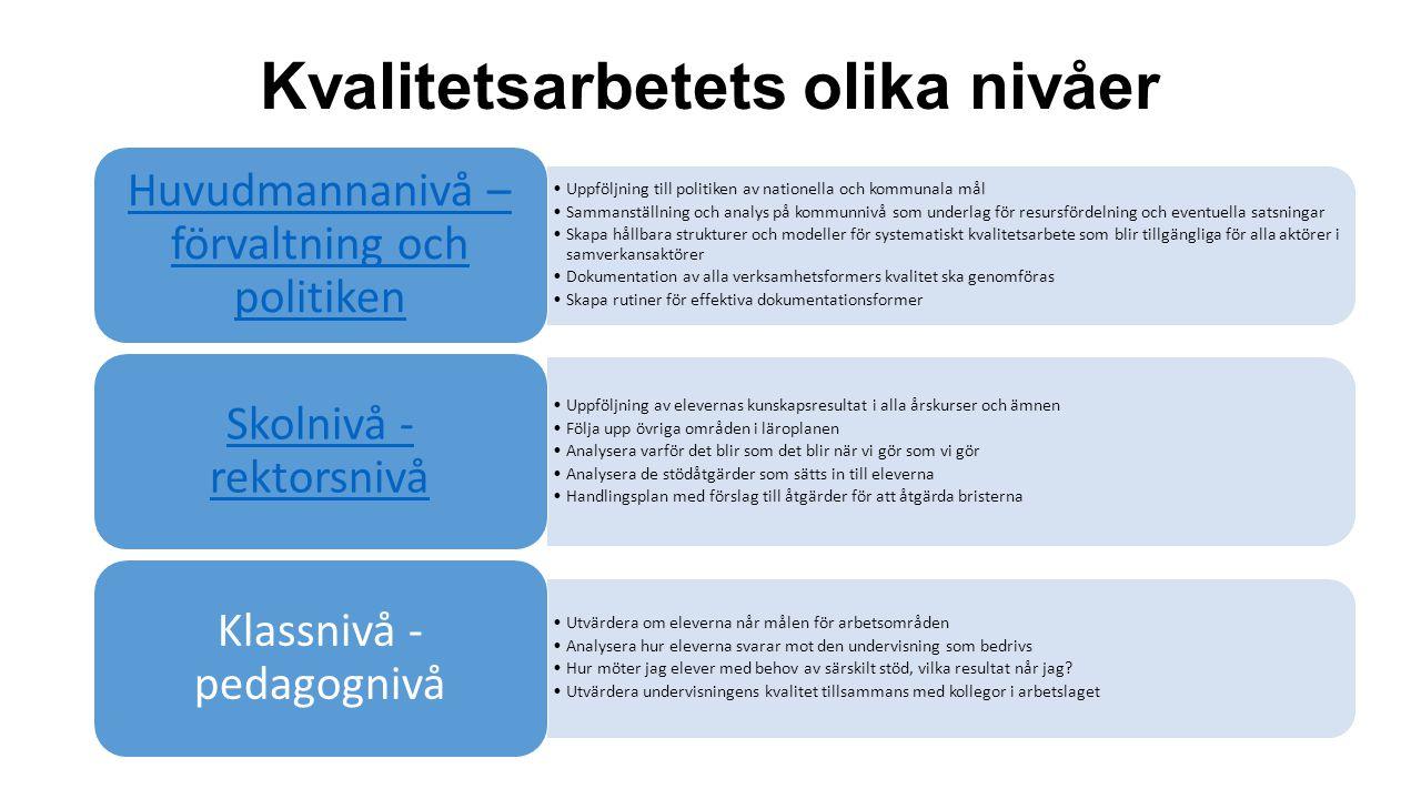 Årsplan för aktiviteter År 0 År 1År 2År 3År 4 Huvudman Rektor/förskolechefer Lärare/förskollärare