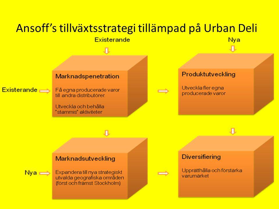 Ansoff's tillväxtsstrategi tillämpad på Urban Deli