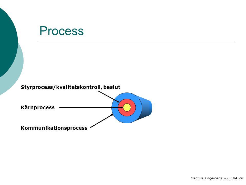 Magnus Fogelberg 2003-04-24 Kärnprocess Styrprocess/kvalitetskontroll, beslut Kommunikationsprocess