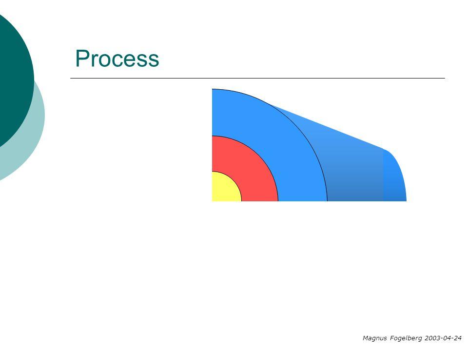 Process Magnus Fogelberg 2003-04-24