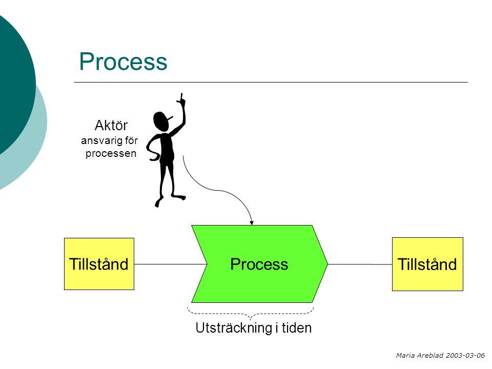 Process Tillstånd Aktör ansvarig för processen Tillstånd Utsträckning i tiden Maria Areblad 2003-03-06