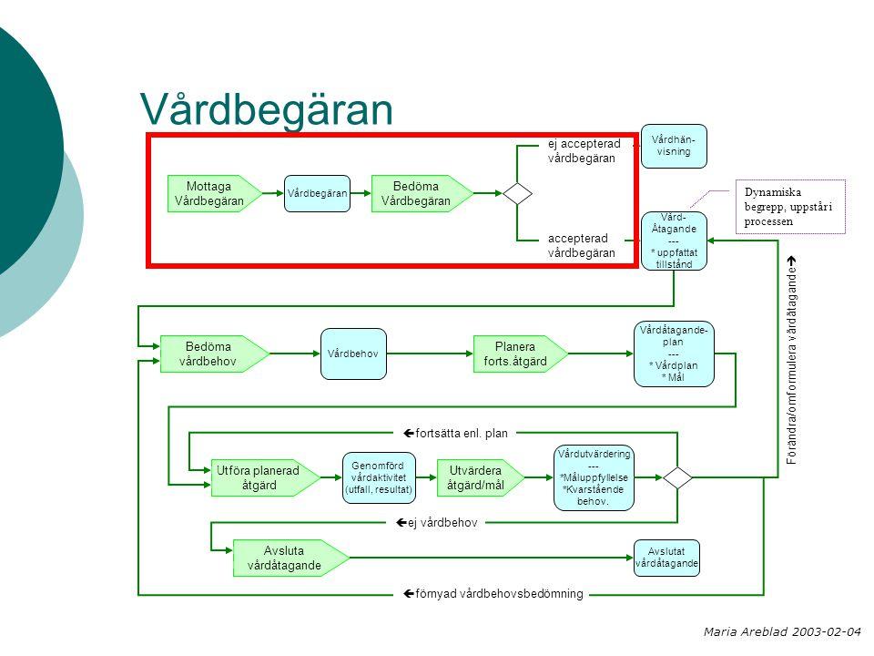 Vårdbegäran Bedöma Vårdbegäran Planera forts.åtgärd Mottaga Vårdbegäran Utföra planerad åtgärd Utvärdera åtgärd/mål Bedöma vårdbehov Vårdhän- visning Vårdbegäran Vård- Åtagande --- * uppfattat tillstånd Vårdbehov Vårdåtagande- plan --- * Vårdplan * Mål Genomförd vårdaktivitet (utfall, resultat) Avslutat vårdåtagande Avsluta vårdåtagande Vårdutvärdering --- *Måluppfyllelse *Kvarstående behov.