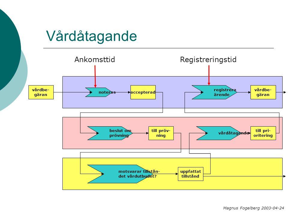 Vårdåtagande Magnus Fogelberg 2003-04-24 vårdbe- gäran noteras accepterad beslut om prövning Ankomsttid till pröv- ning motsvarar tillstån- det vårdutbudet.