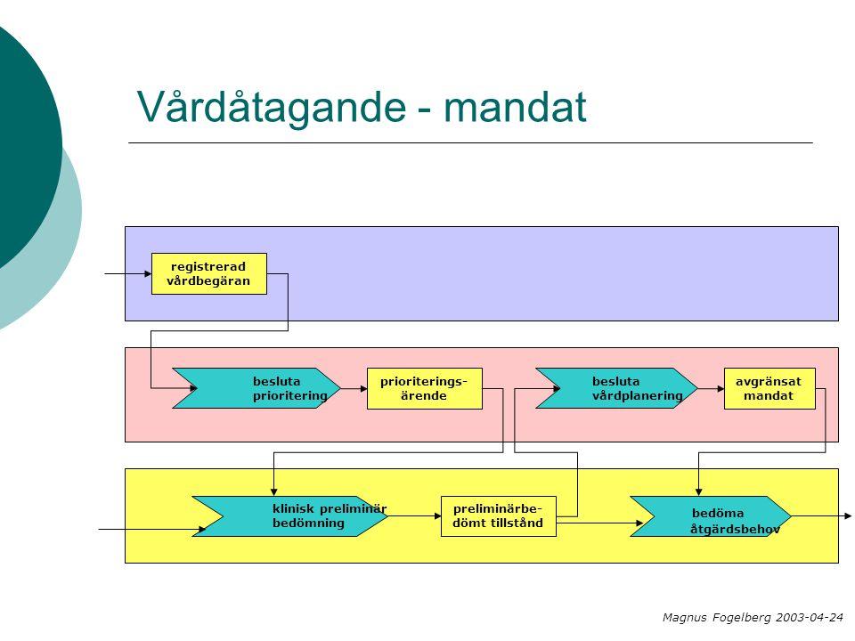 Vårdåtagande - mandat registrerad vårdbegäran besluta prioritering prioriterings- ärende Magnus Fogelberg 2003-04-24 klinisk preliminär bedömning preliminärbe- dömt tillstånd besluta vårdplanering avgränsat mandat bedöma åtgärdsbehov