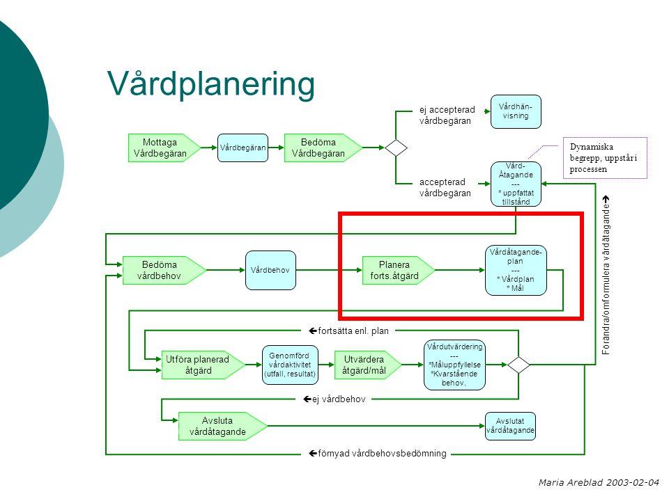 Vårdplanering Bedöma Vårdbegäran Planera forts.åtgärd Mottaga Vårdbegäran Utföra planerad åtgärd Utvärdera åtgärd/mål Bedöma vårdbehov Vårdhän- visning Vårdbegäran Vård- Åtagande --- * uppfattat tillstånd Vårdbehov Vårdåtagande- plan --- * Vårdplan * Mål Genomförd vårdaktivitet (utfall, resultat) Avslutat vårdåtagande Avsluta vårdåtagande Vårdutvärdering --- *Måluppfyllelse *Kvarstående behov.