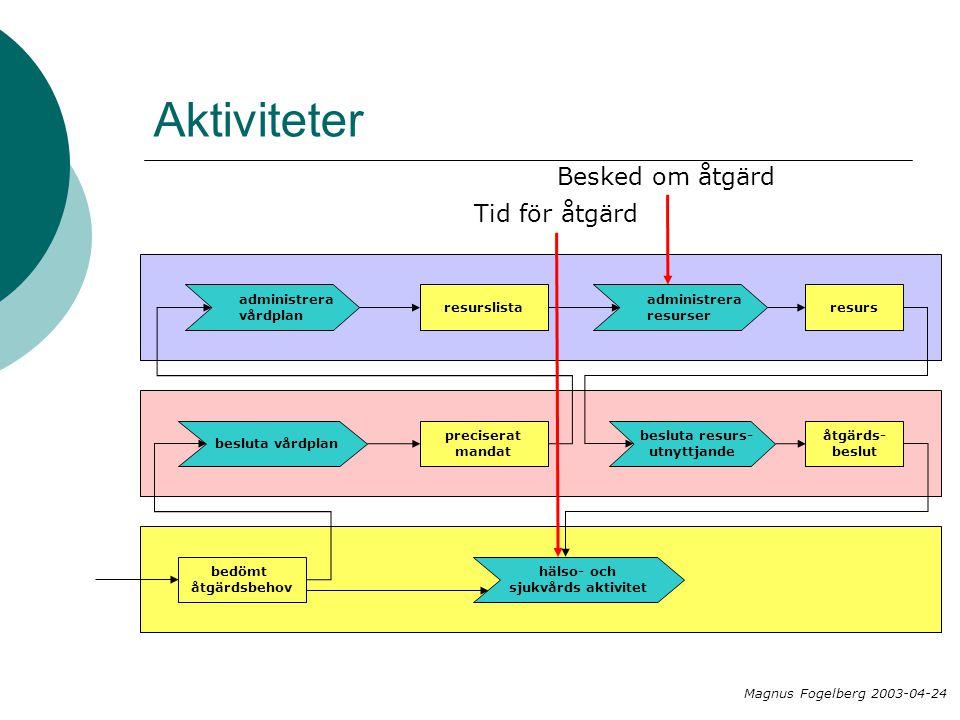 Aktiviteter bedömt åtgärdsbehov besluta vårdplan preciserat mandat administrera vårdplan resurslista administrera resurser resurs besluta resurs- utnyttjande åtgärds- beslut hälso- och sjukvårds aktivitet Besked om åtgärd Magnus Fogelberg 2003-04-24 Tid för åtgärd