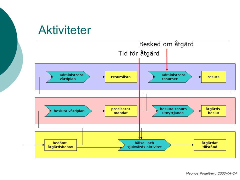 Aktiviteter bedömt åtgärdsbehov besluta vårdplan preciserat mandat administrera vårdplan resurslista administrera resurser resurs besluta resurs- utnyttjande åtgärds- beslut hälso- och sjukvårds aktivitet åtgärdat tillstånd Besked om åtgärd Magnus Fogelberg 2003-04-24 Tid för åtgärd
