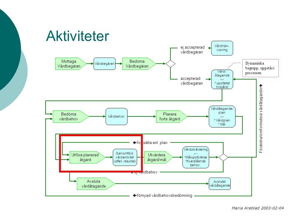 Aktiviteter Bedöma Vårdbegäran Planera forts.åtgärd Mottaga Vårdbegäran Utföra planerad åtgärd Utvärdera åtgärd/mål Bedöma vårdbehov Vårdhän- visning Vårdbegäran Vård- Åtagande --- * uppfattat tillstånd Vårdbehov Vårdåtagande- plan --- * Vårdplan * Mål Genomförd vårdaktivitet (utfall, resultat) Avslutat vårdåtagande Avsluta vårdåtagande Vårdutvärdering --- *Måluppfyllelse *Kvarstående behov.