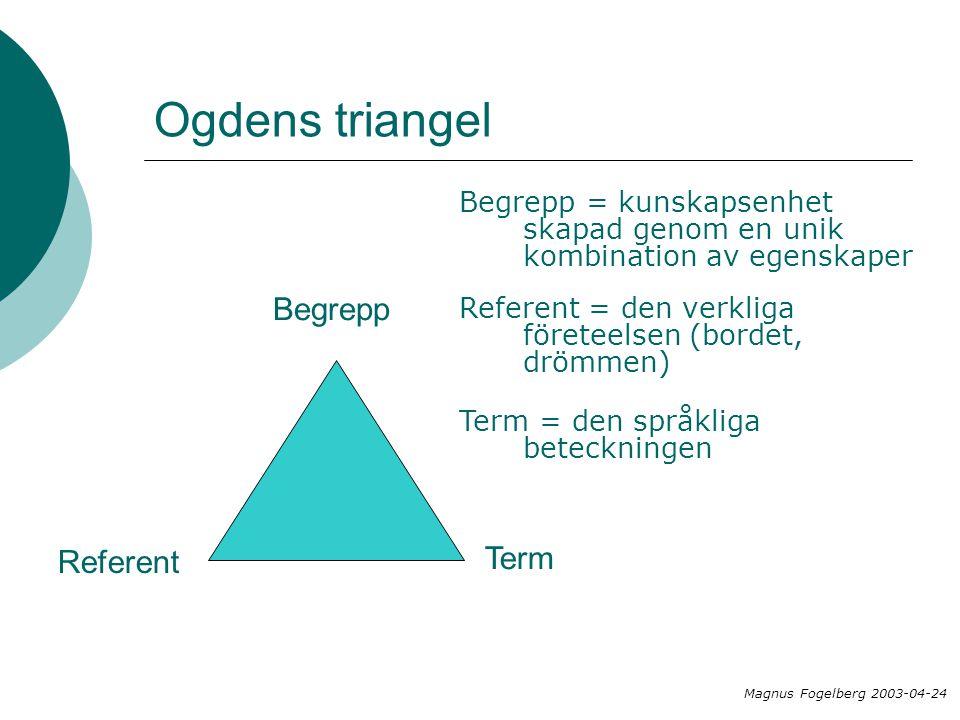 Ogdens triangel Referent Term Referent = den verkliga företeelsen (bordet, drömmen) Term = den språkliga beteckningen Begrepp Begrepp = kunskapsenhet skapad genom en unik kombination av egenskaper Magnus Fogelberg 2003-04-24