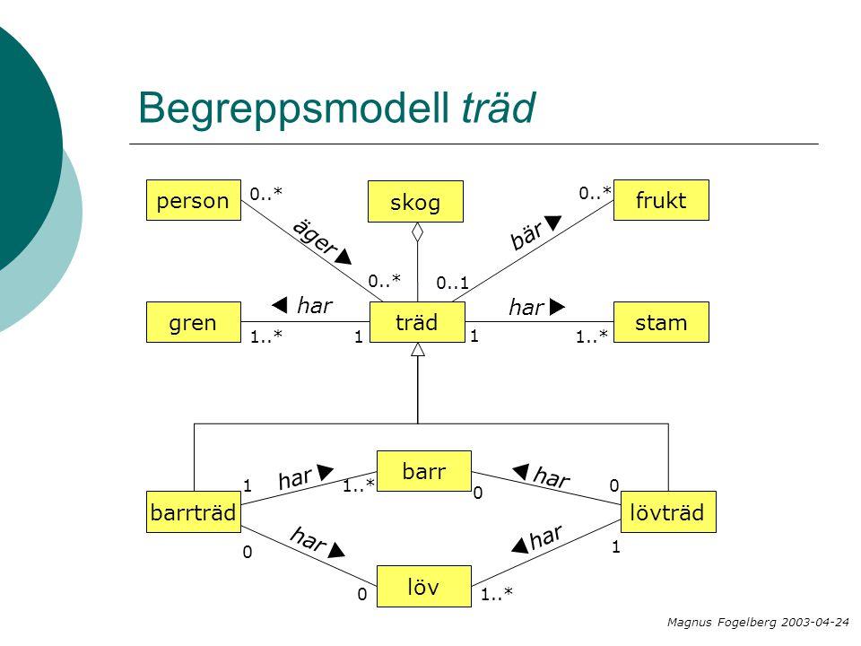 Begreppsmodell träd träd stam har  gren har  1 1..*1 barrträdlövträd löv har  1..* har  0 0  0 0 1 barr har  1..* 1 skog frukt 0..* bär  0..1 person äger  0..* Magnus Fogelberg 2003-04-24