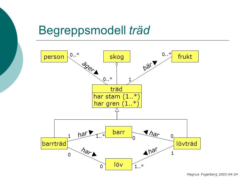 Begreppsmodell träd träd har stam (1..*) har gren (1..*) barrträdlövträd löv har  1..* har  0 0  0 0 1 barr har  1..* 1 skog frukt 0..* bär  1 person äger  0..* Magnus Fogelberg 2003-04-24