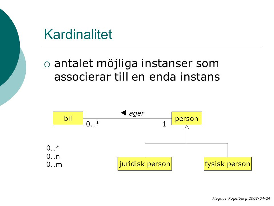 Kardinalitet  antalet möjliga instanser som associerar till en enda instans bilperson äger  0..*1 fysisk personjuridisk person Magnus Fogelberg 2003-04-24 0..* 0..n 0..m