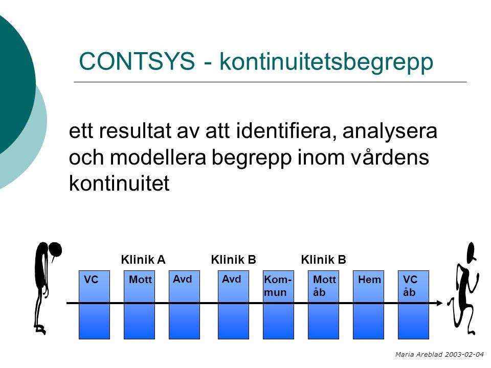 CONTSYS - kontinuitetsbegrepp VC Klinik A Mott Avd Klinik B Avd Kom- mun Klinik B Mott åb HemVC åb ett resultat av att identifiera, analysera och modellera begrepp inom vårdens kontinuitet Maria Areblad 2003-02-04