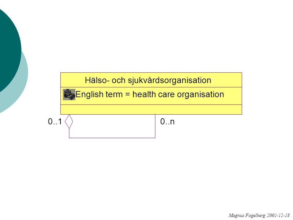 Hälso- och sjukvårdsorganisation English term = health care organisation 0..10..n Magnus Fogelberg 2001-12-18