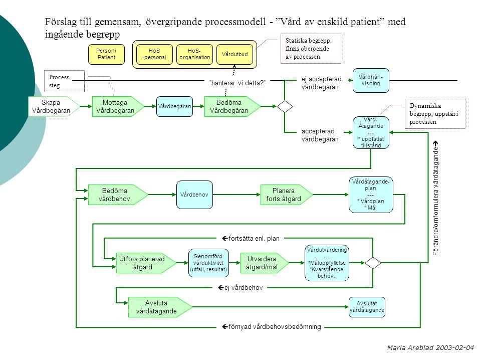 Bedöma Vårdbegäran Planera forts.åtgärd Mottaga Vårdbegäran Utföra planerad åtgärd Utvärdera åtgärd/mål Bedöma vårdbehov Vårdhän- visning Vårdbegäran Vård- Åtagande --- * uppfattat tillstånd Vårdbehov Vårdåtagande- plan --- * Vårdplan * Mål Genomförd vårdaktivitet (utfall, resultat) Avslutat vårdåtagande Avsluta vårdåtagande Vårdutvärdering --- *Måluppfyllelse *Kvarstående behov.