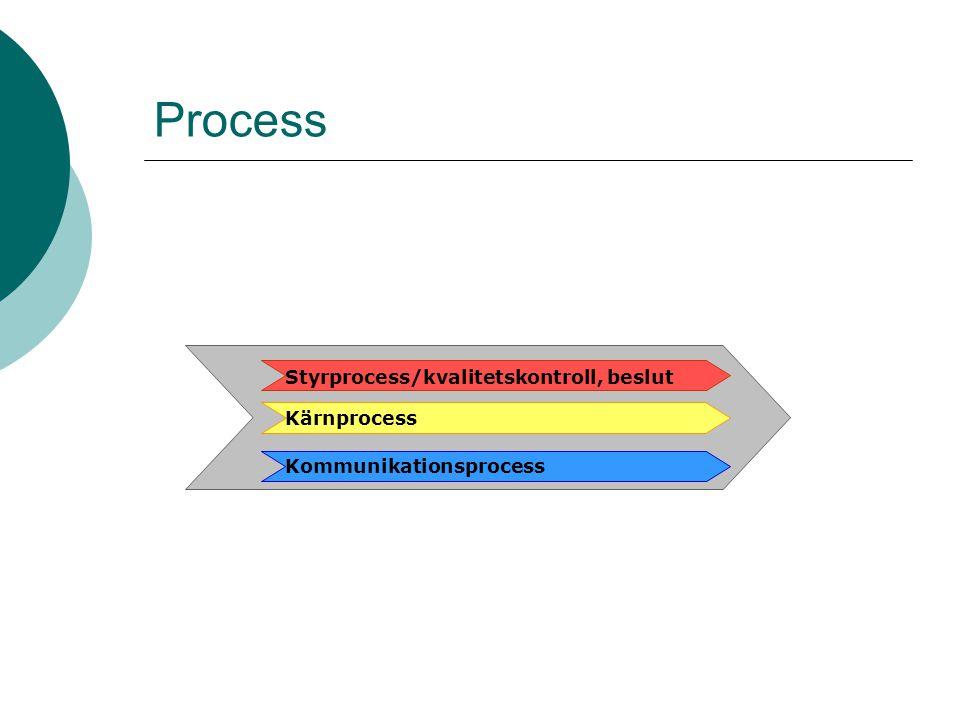 Process Kommunikationsprocess Styrprocess/kvalitetskontroll, beslut Kärnprocess