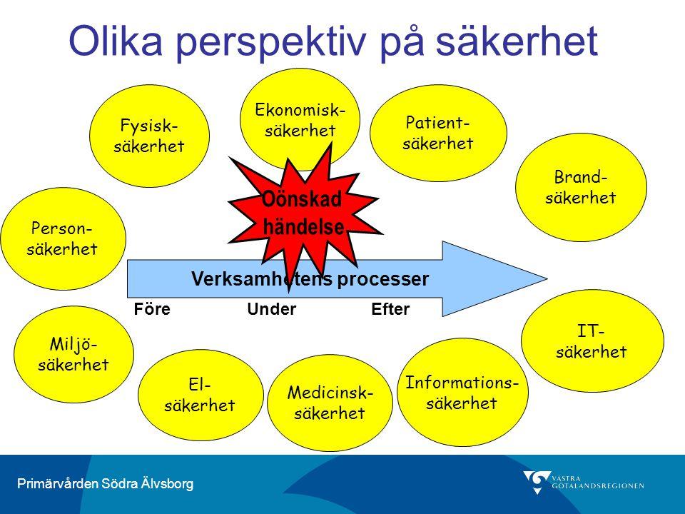 Primärvården Södra Älvsborg Olika perspektiv på säkerhet Fysisk- säkerhet Ekonomisk- säkerhet Person- säkerhet Miljö- säkerhet El- säkerhet Brand- säkerhet Patient- säkerhet IT- säkerhet Medicinsk- säkerhet Informations- säkerhet Verksamhetens processer Oönskad händelse FöreUnderEfter
