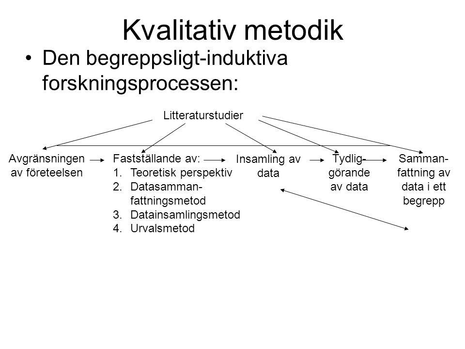 Kvalitativ metodik Den begreppsligt-induktiva forskningsprocessen: Litteraturstudier Avgränsningen av företeelsen Fastställande av: 1.Teoretisk perspe