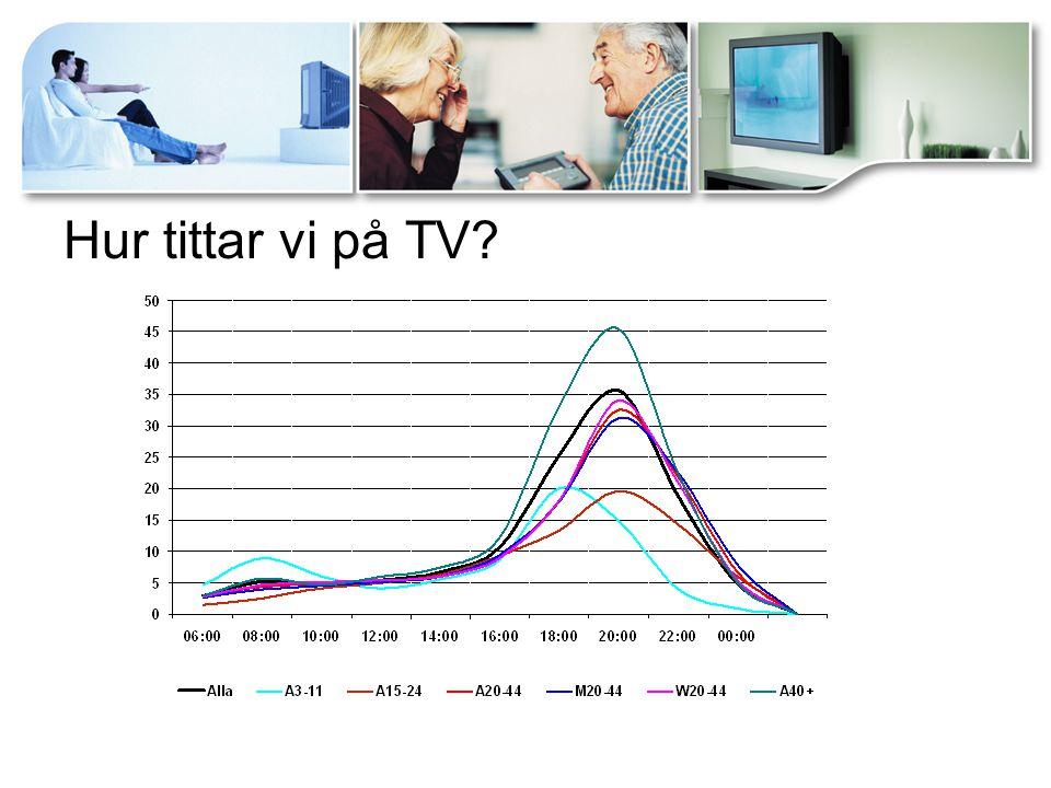 Hur tittar vi på TV?