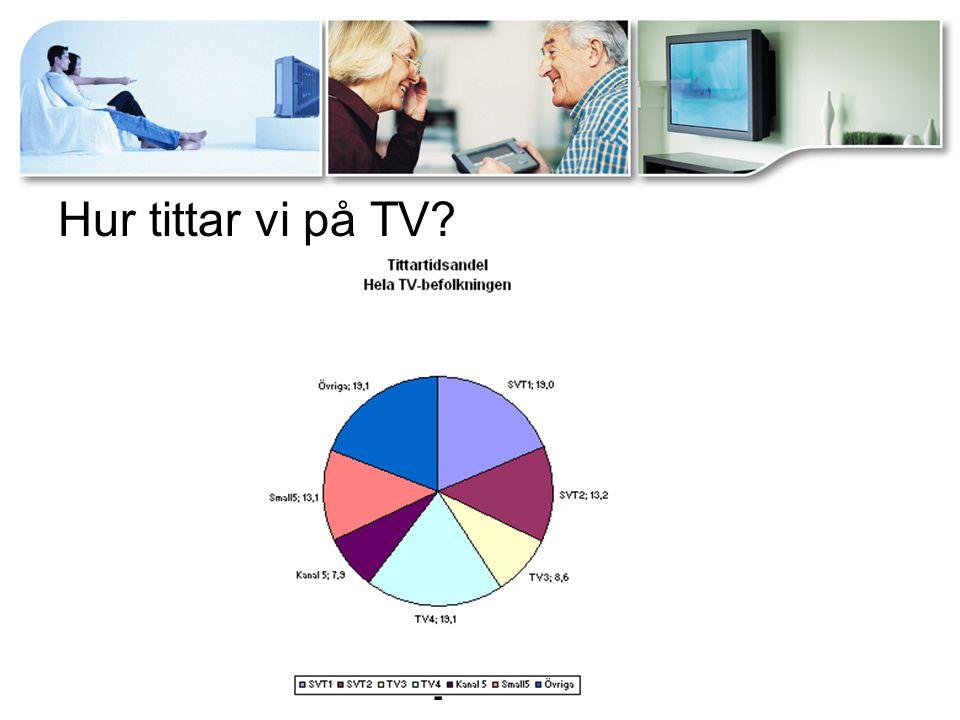 Hur mäts tv-tittandet i Sverige.