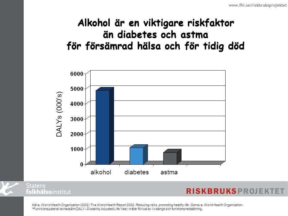 www.fhi.se/riskbruksprojektet Alkohol är en viktigare riskfaktor än diabetes och astma för försämrad hälsa och för tidig död Alkohol är en viktigare riskfaktor än diabetes och astma för försämrad hälsa och för tidig död Källa: World Health Organization (2002) The World Health Report 2002.