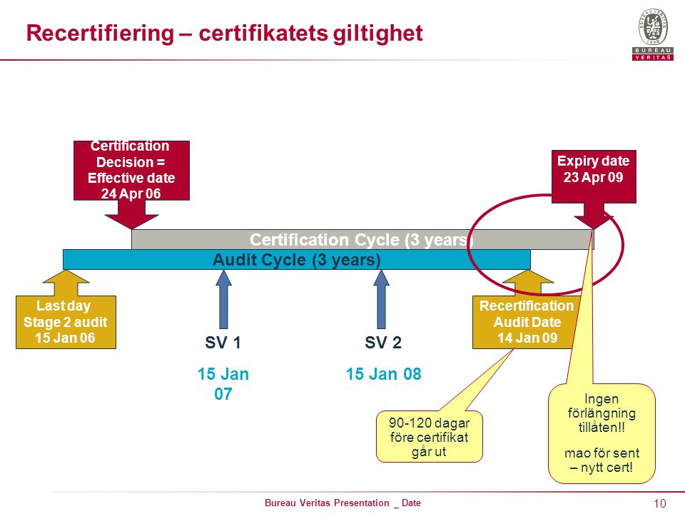 10 Bureau Veritas Presentation _ Date Recertifiering – certifikatets giltighet SV 1 15 Jan 07 SV 2 15 Jan 08 Audit Cycle (3 years) Certification Cycle