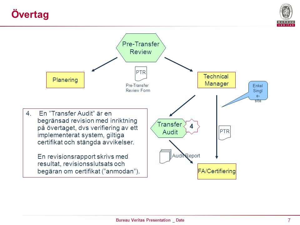7 Bureau Veritas Presentation _ Date Övertag Planering PTR Pre-Transfer Review Pre-Transfer Review Form Technical Manager FA/Certifiering Transfer Aud