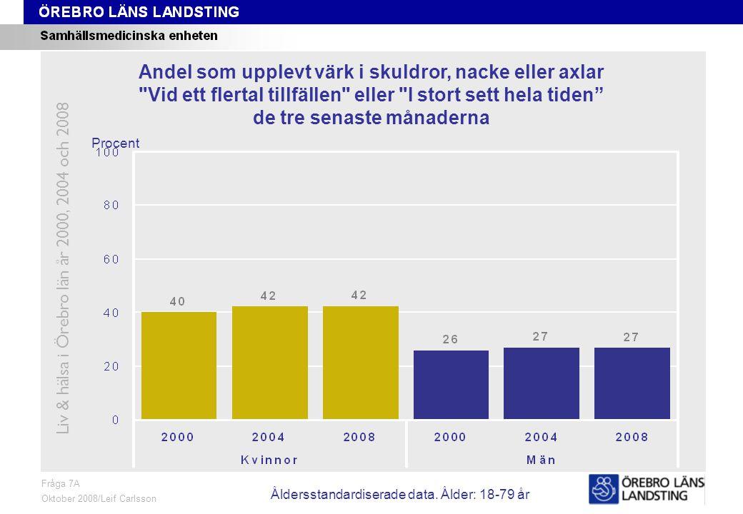Fråga 7A, trend Fråga 7A Oktober 2008/Leif Carlsson Procent Andel som upplevt värk i skuldror, nacke eller axlar Vid ett flertal tillfällen eller I stort sett hela tiden de tre senaste månaderna Liv & hälsa i Örebro län år 2000, 2004 och 2008 Åldersstandardiserade data.