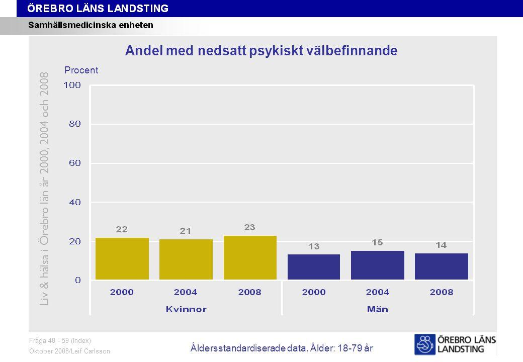 Fråga 48-59, trend Fråga 48 - 59 (Index) Oktober 2008/Leif Carlsson Procent Andel med nedsatt psykiskt välbefinnande Liv & hälsa i Örebro län år 2000, 2004 och 2008 Åldersstandardiserade data.