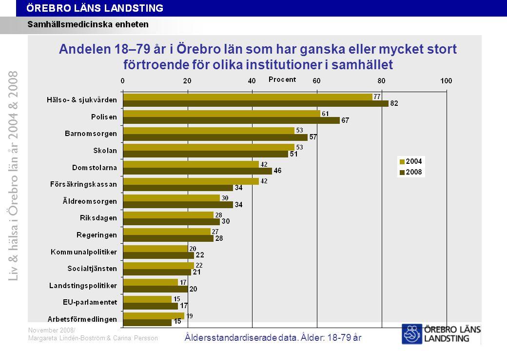 Förtroende rangordnat Liv & hälsa i Örebro län år 2004 & 2008 Andelen 18–79 år i Örebro län som har ganska eller mycket stort förtroende för olika institutioner i samhället November 2008/ Margareta Lindén-Boström & Carina Persson Åldersstandardiserade data.