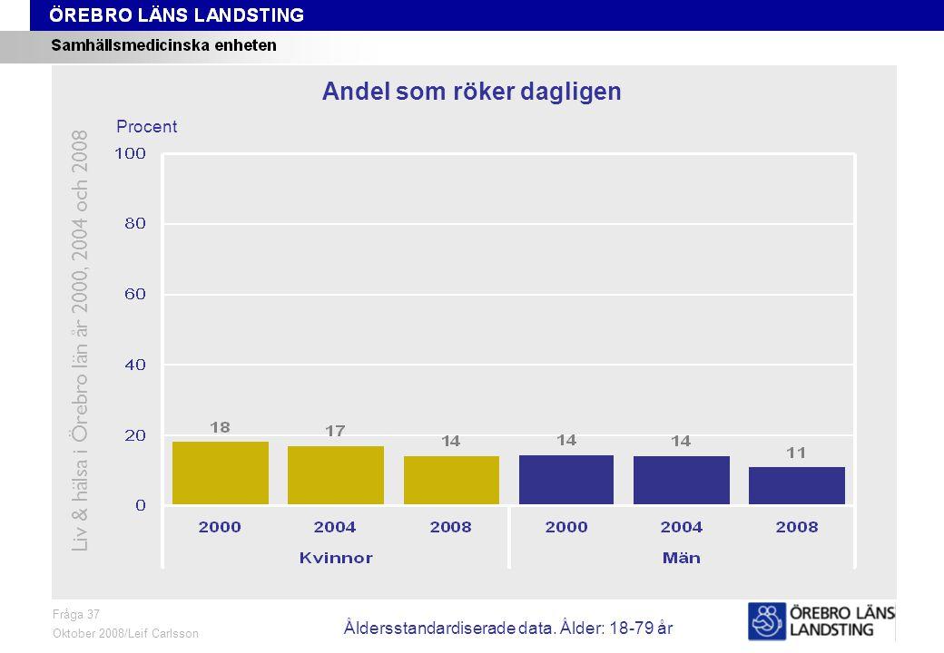 Fråga 37, trend Fråga 37 Oktober 2008/Leif Carlsson Procent Andel som röker dagligen Liv & hälsa i Örebro län år 2000, 2004 och 2008 Åldersstandardiserade data.