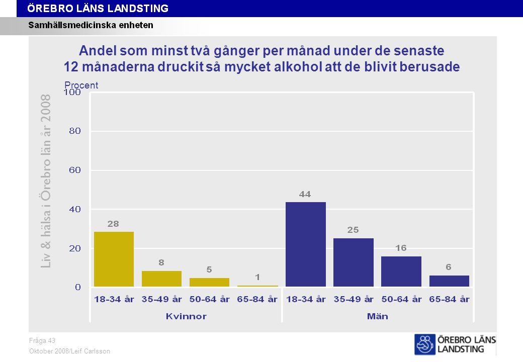 Fråga 43, ålder och kön Liv & hälsa i Örebro län år 2008 Fråga 43 Oktober 2008/Leif Carlsson Procent Andel som minst två gånger per månad under de sen