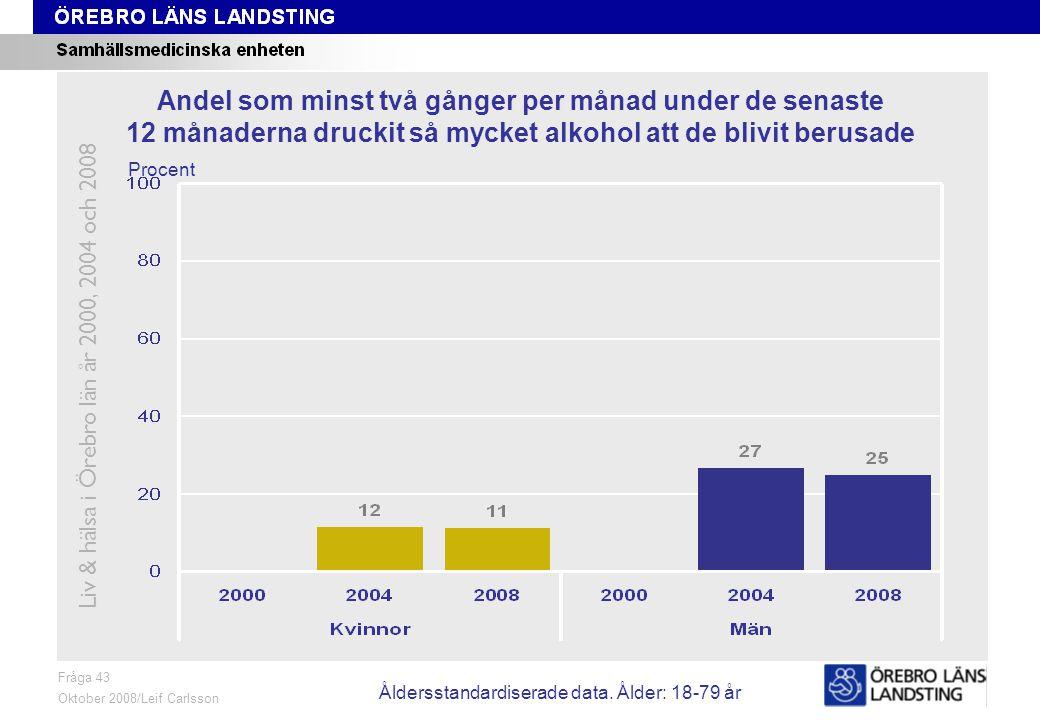 Fråga 43, trend Fråga 43 Oktober 2008/Leif Carlsson Procent Andel som minst två gånger per månad under de senaste 12 månaderna druckit så mycket alkohol att de blivit berusade Liv & hälsa i Örebro län år 2000, 2004 och 2008 Åldersstandardiserade data.