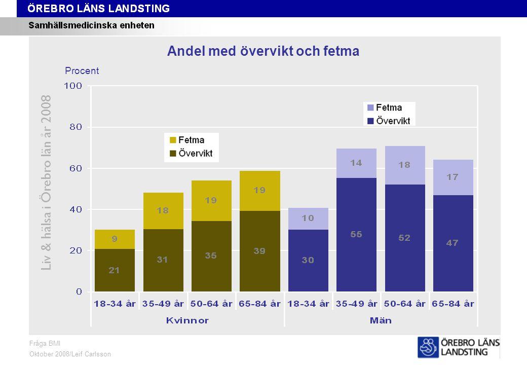 BMI, ålder och kön Liv & hälsa i Örebro län år 2008 Fråga BMI Oktober 2008/Leif Carlsson Procent Andel med övervikt och fetma